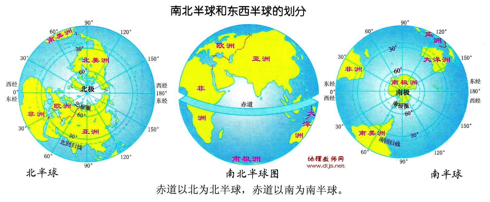 南北半球的划分示意图