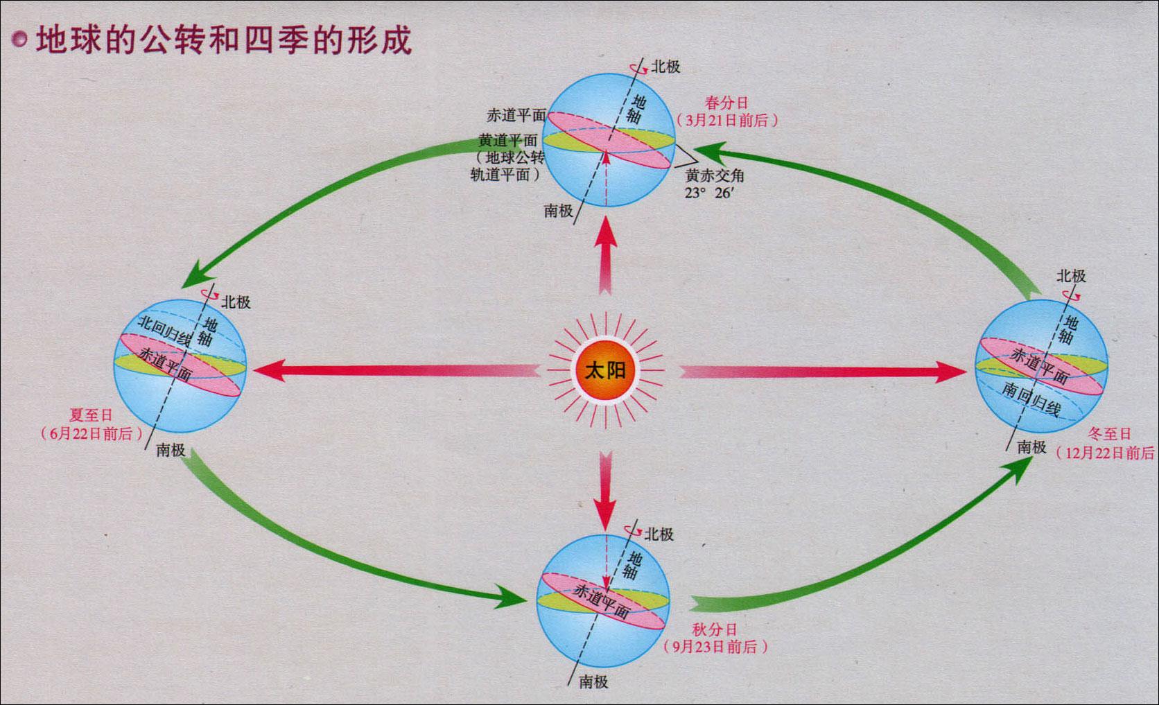 地球的公转和四季的形成