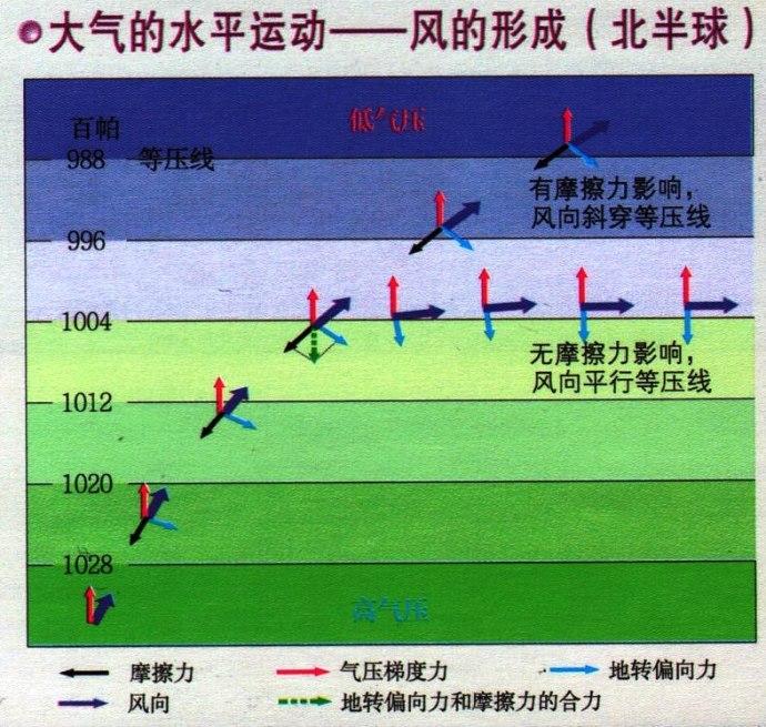 大气的水平运动--风的形成(北半球)