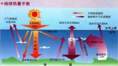 地球热量平衡