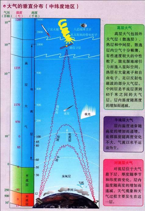 大气的垂直分布(中纬度地区)示意图