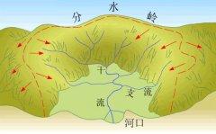 流域分水岭地理教学用图