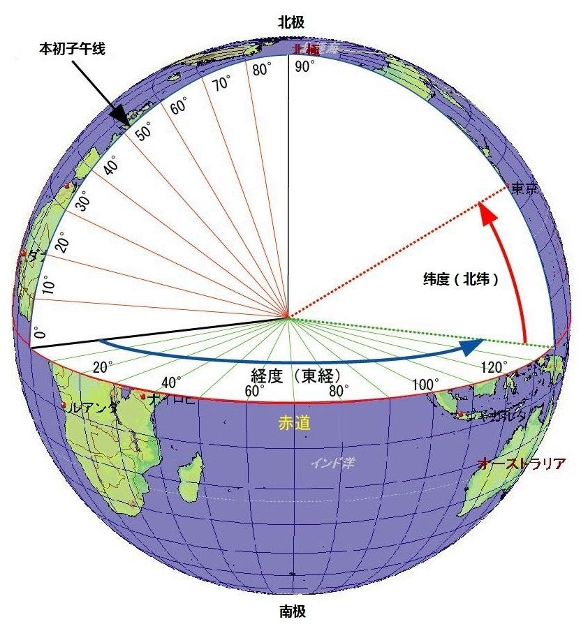 经度纬度示意图